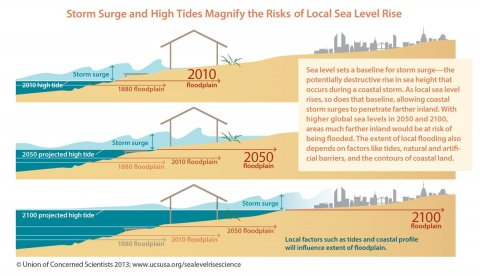 Sea level rise is expected to interact with storm surge and high tides and exacerbate coastal flooding further inland. Figure courtesy of the Union of Concerned Scientists.